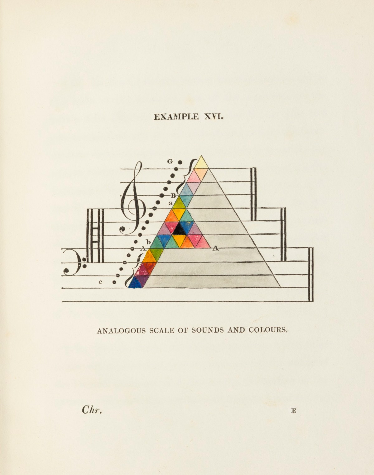Diagram Of The Analogous Scale Of Sounds And Colours Works Of Art Ra Collection Royal Academy Of Arts